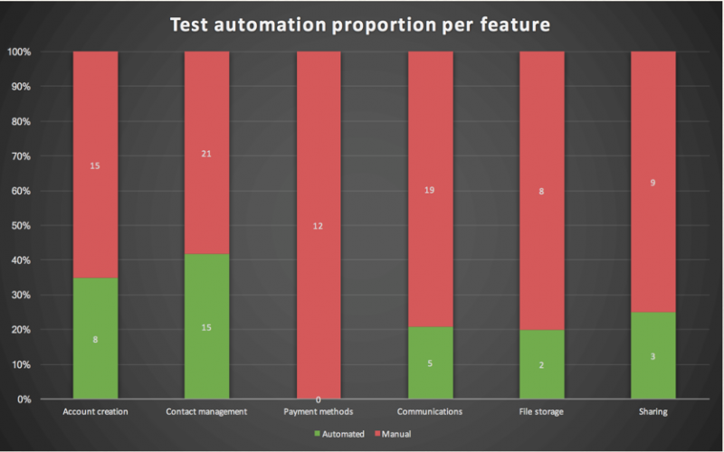 Test-Automation-Proportion