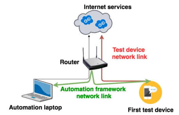 How to Set-up Specific Network Conditions for Software