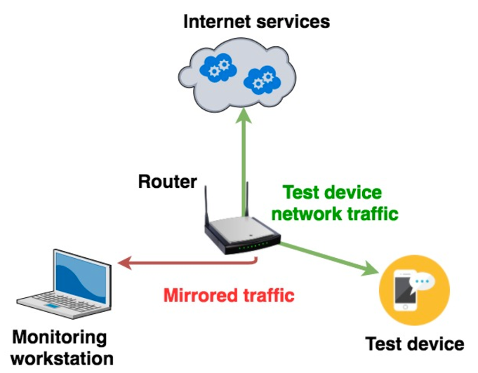Setting up Router Traffic Mirroring to Wireshark