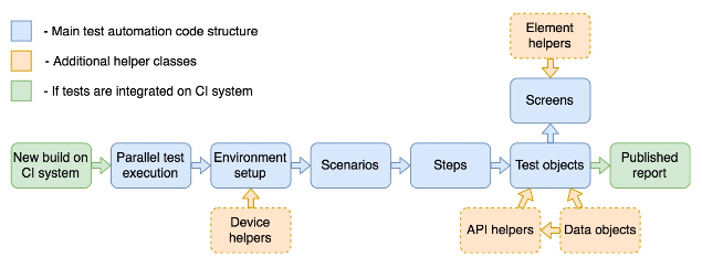 Example of a project structure for identical applications